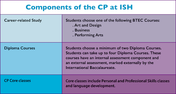 CP Components at the International School of Hamburg