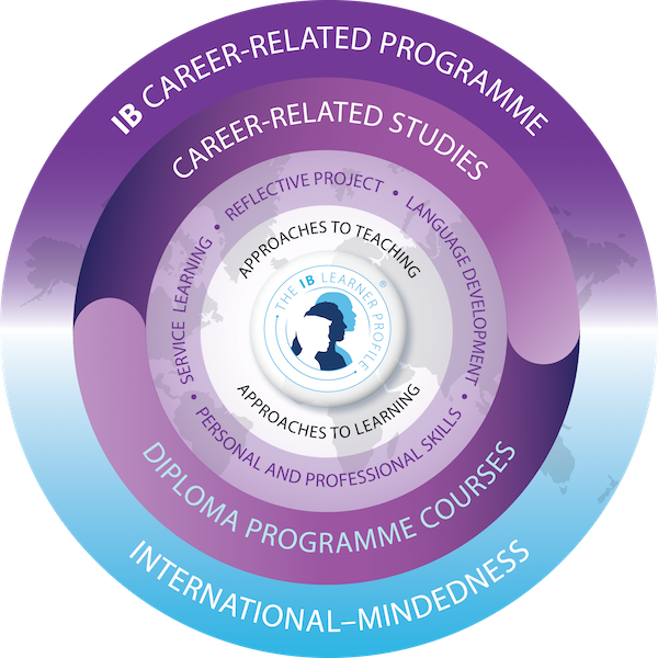 IB Career-related Programme